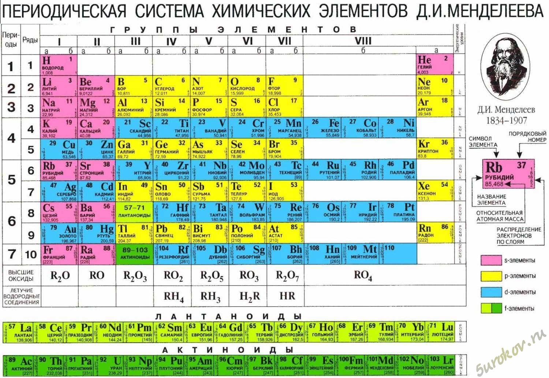 Химия все формулы для решения задач таблица магистр помощь студентам барнаул