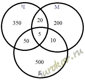 Используя круги эйлера решить задачу решение задач из теории функций комплексного переменного