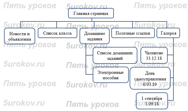 регистрация домена investments