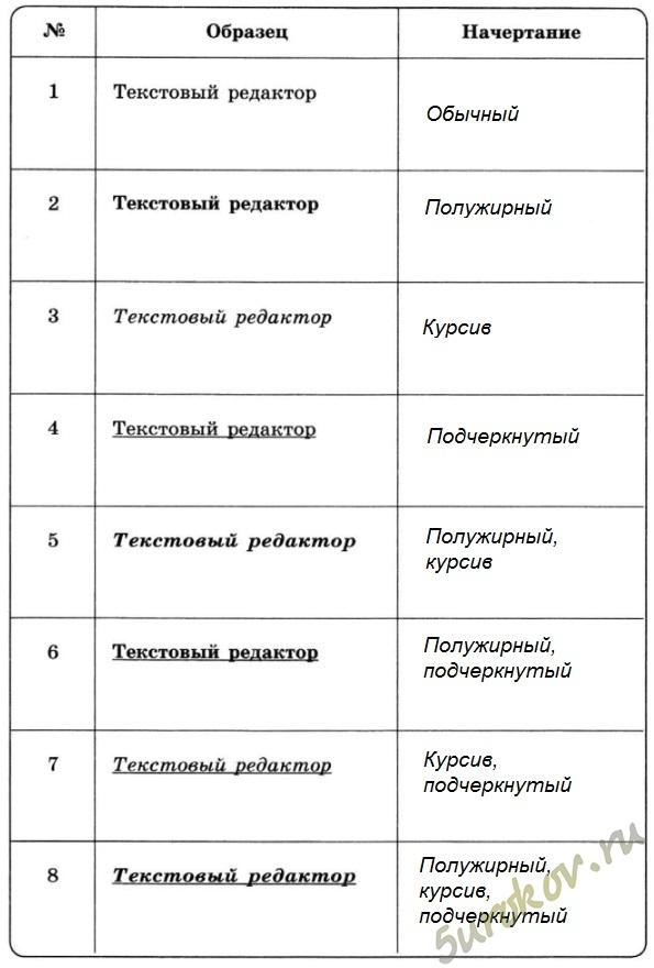 Заполнить таблицу о информатике 5 класс босова